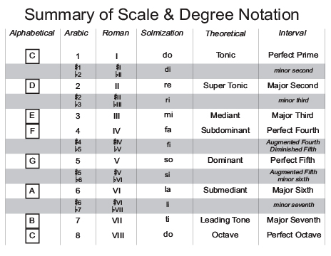 Scale And Degree Notation