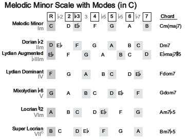 Harmonized melodic minor scale