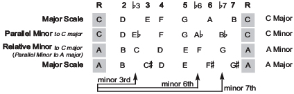 Parallel minor and major