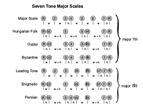 Music Theory Exotic Scalesmeta Namedescription Contenta Scale